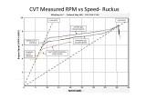 CVT Measured RPM vs Speed- Ruckus