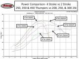 KTM Motorcycle Power Comparison- 4 Stroke vs 2 Stroke