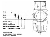 Carburetor Throttle Circuit Range Effects