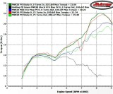 KTM 200 Power Valve Standard_Early_Late_Down_and_Mild Map