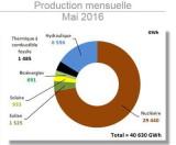 Production d'électricité en France en Mai 2016