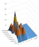 count of EQ per depth per day.JPG