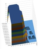 count of EQ per depth per day 2.JPG