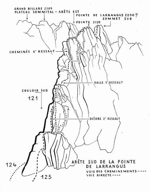 067-Arête Sud de la Pointe de Larrangus-It 124/. 125/.