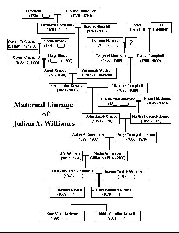 Family Tree Example - Send Yours photo - Julian Williams