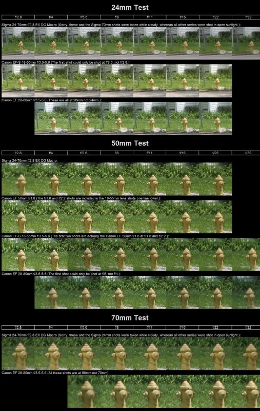 Original 24-70/2.8EX vs. Cheap Lenses at 24mm, 50mm, 70mm